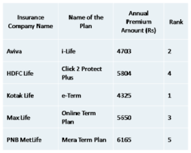 Best term plan premium