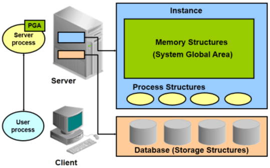 Oracle_architect_overview
