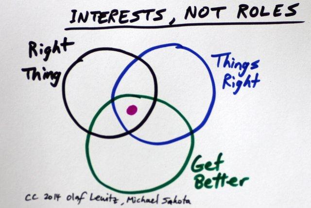 Interests, Not Roles