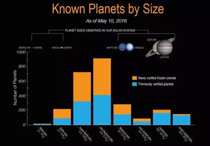 planetes connues par taille 2016