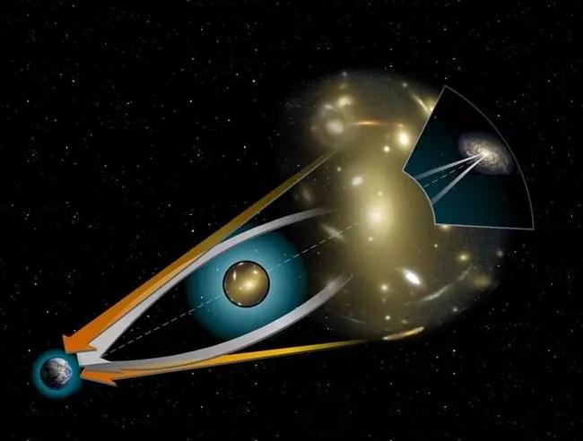 Lentille gravitationnelle déformation lumière galaxies lointaines