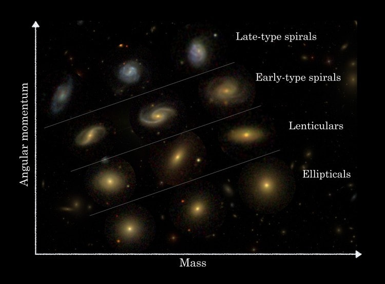 nouvelle classification des galaxies