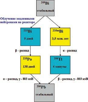 Рис 1. Схема наработки на реакторе полония-210 и его распада