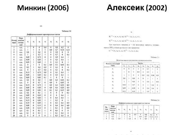 Сравнение диссертаций Минкина и Алексеика. Слайд 11
