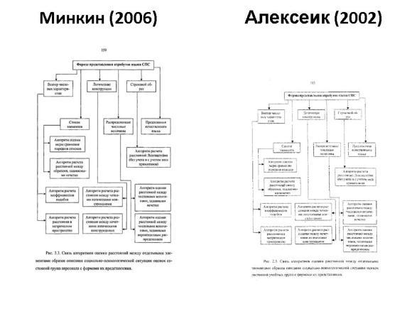Сравнение диссертаций Минкина и Алексеика. Слайд 13