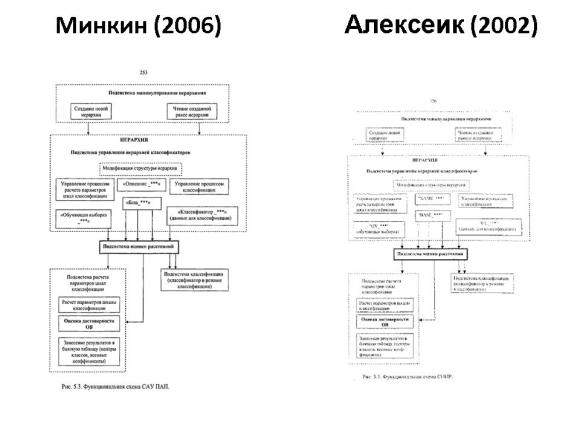 Сравнение диссертаций Минкина и Алексеика. Слайд 19