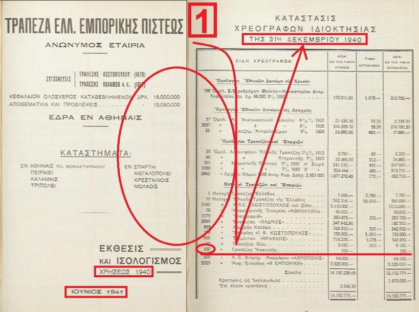 ΜΕΤΟΧΕΣ ΤΡΑΠΕΖΑΣ ΑΝΑΤΟΛΗΣ ΣΤΗ ΠΙΣΤΕΩΣ -ΚΑΤΟΧΗ 1940