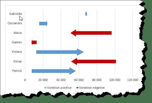 graphique final
