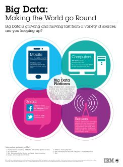 Big Moves In Big Data: IBM New Data Acceleration, Hadoop Capabilities