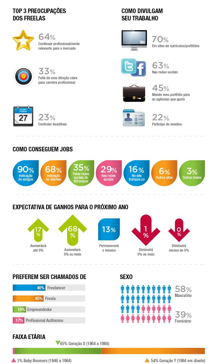 Quem são e o que pensam os freelancers brasileiros.