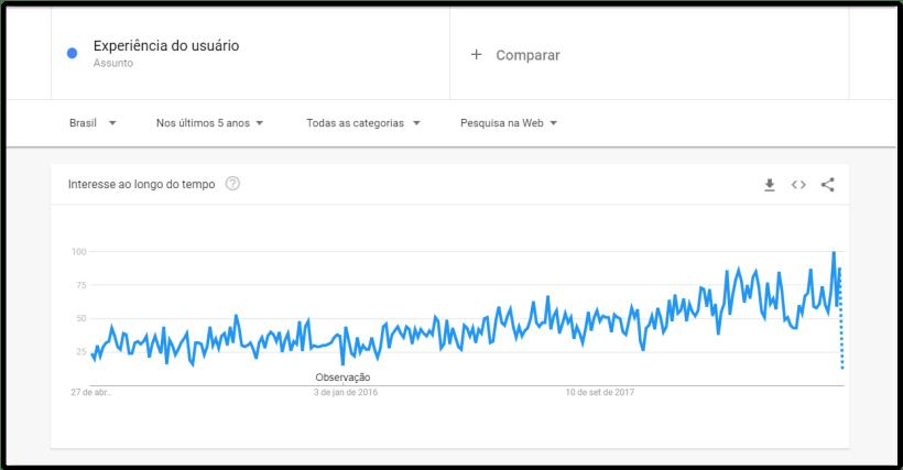 """Histórico do assunto """"user experience"""" no google trends nos últimos 5 anos"""