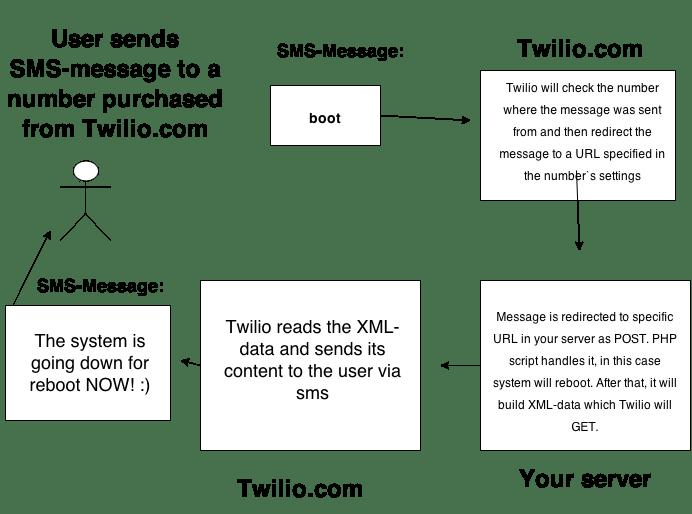 Control linux via SMS wit Twilio.com diagram