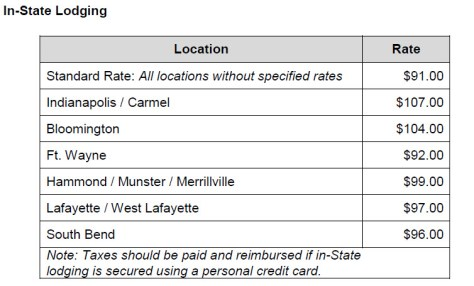 In-State Lodging Rates 083018