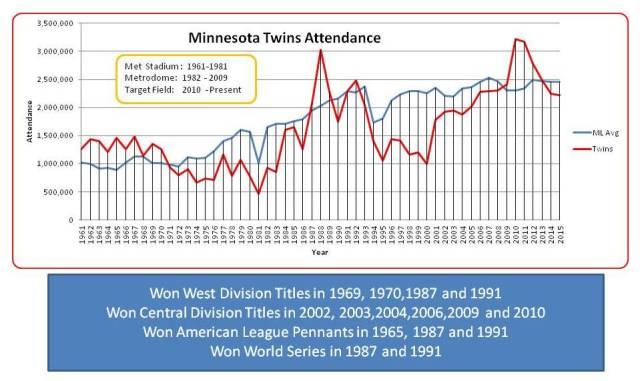 Twins Attendance chart thru 2015
