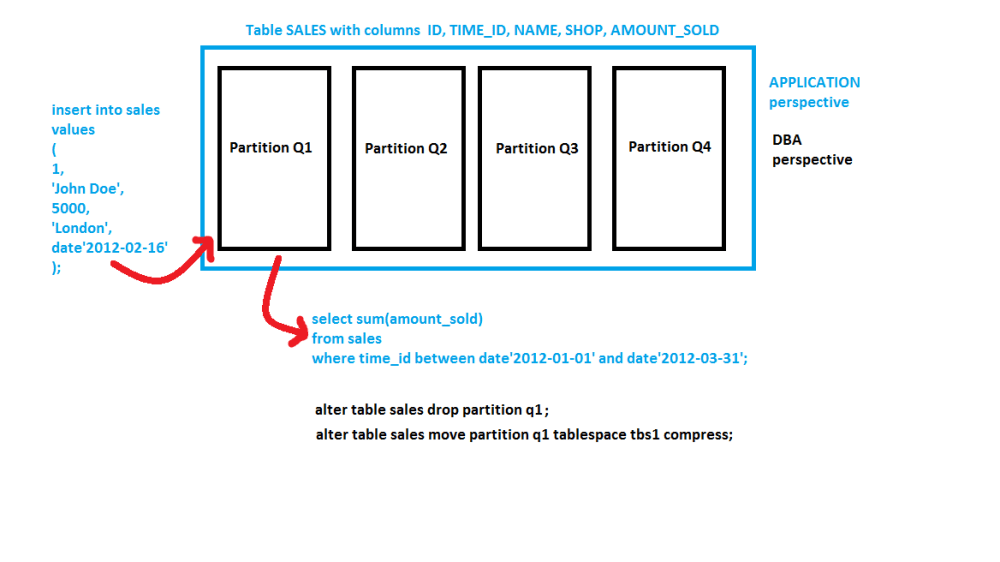 Brief Introduction into Partitioning in #Oracle (2/3)