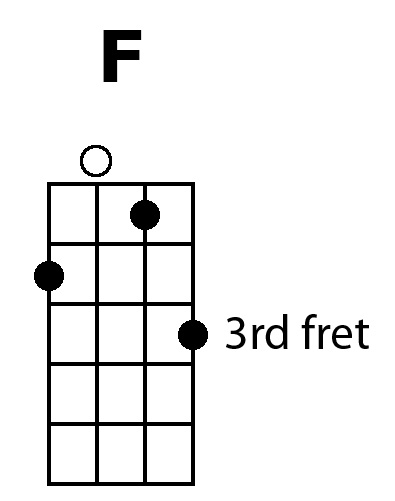 Ukulele Secret #7: Pretty Up Your CFG... plus bonus chords (2/6)