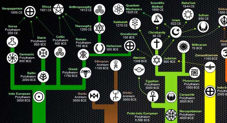 Here's an Awesome Map of the Evolution of Religions