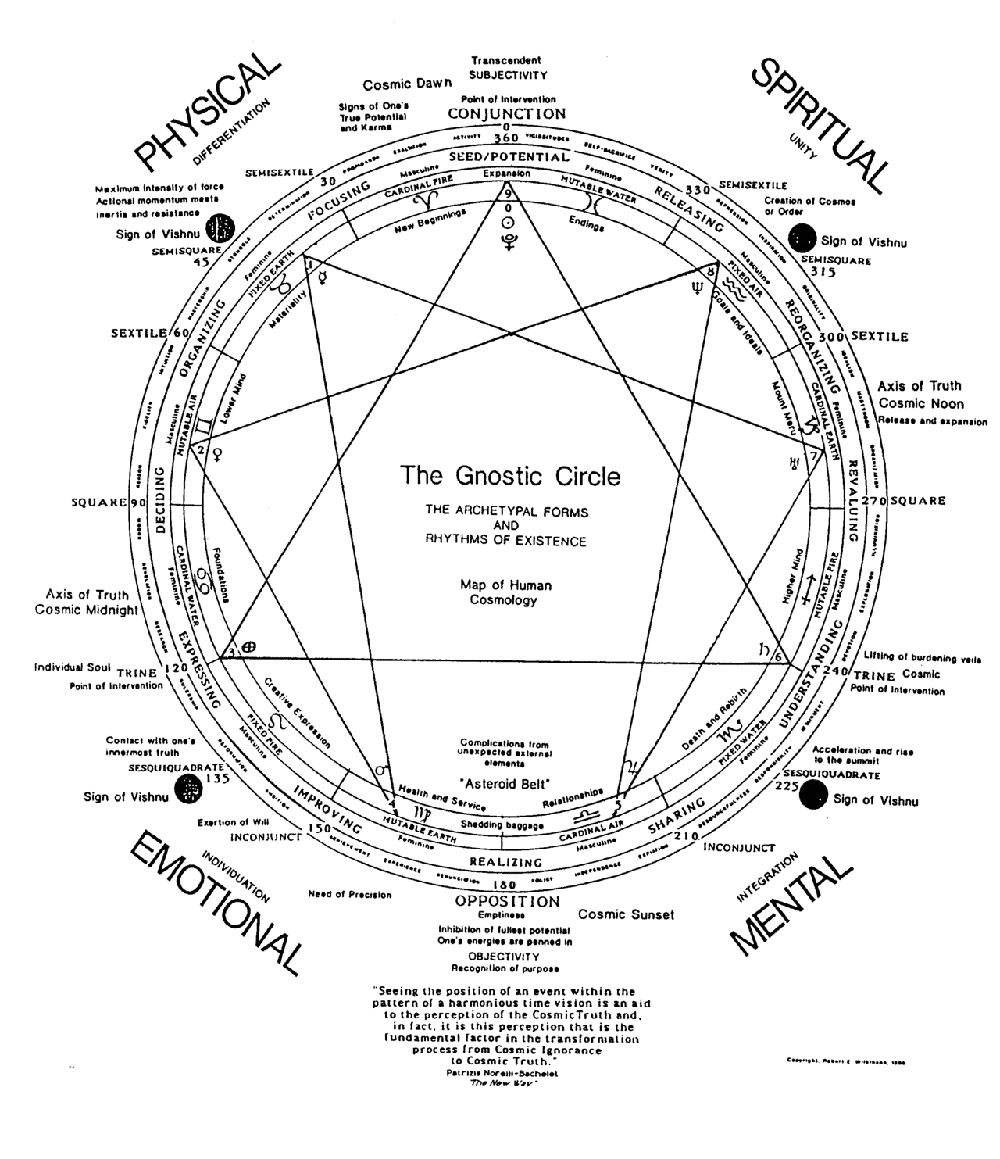 Gnostic Mandala