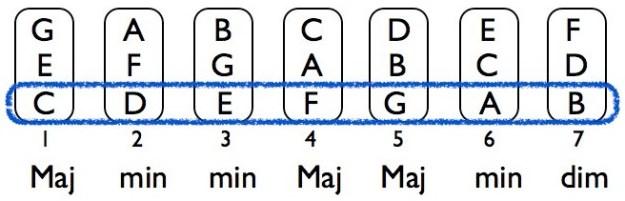Harmonized-C-Major-Scale