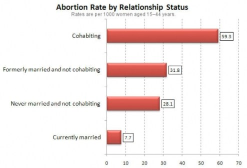 Abortion and Marriage Chart