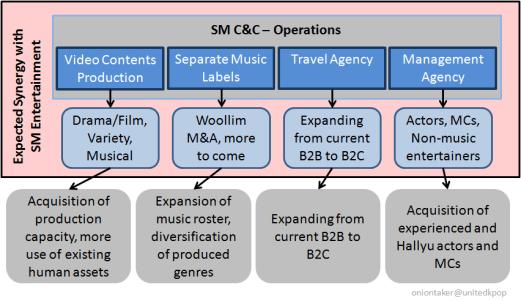 SM C&C Operations