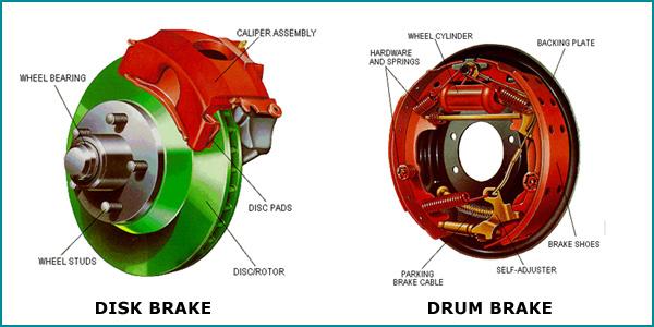 A Detailed Braking System