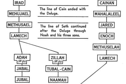 CTP: Noah, the First Messiah (Genesis 6–9)