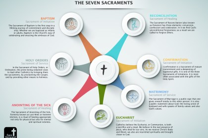 The Seven Sacraments as the Gospel acted out
