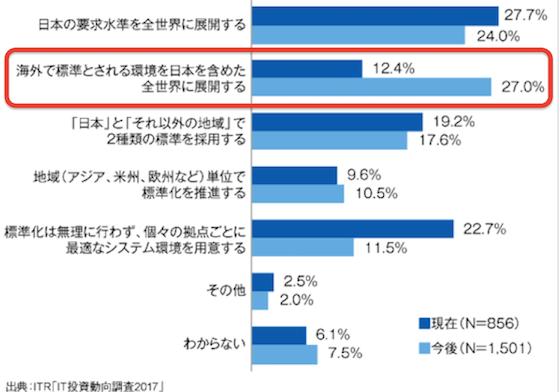 アメリカ 日本 IT