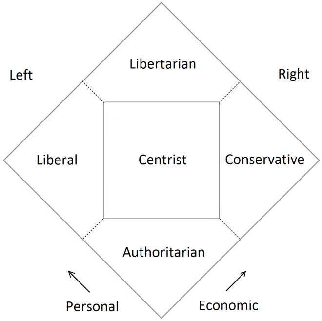 The Nolan Chart splits the usual left-right spectrum into two separate political spectrums of economic and personal liberty. Theoretically, you could have as many axes as you want, with respective Nolan hypercubes.