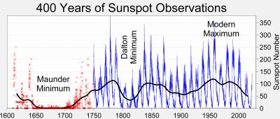 400 anos de observações da quantidade de manchas solares