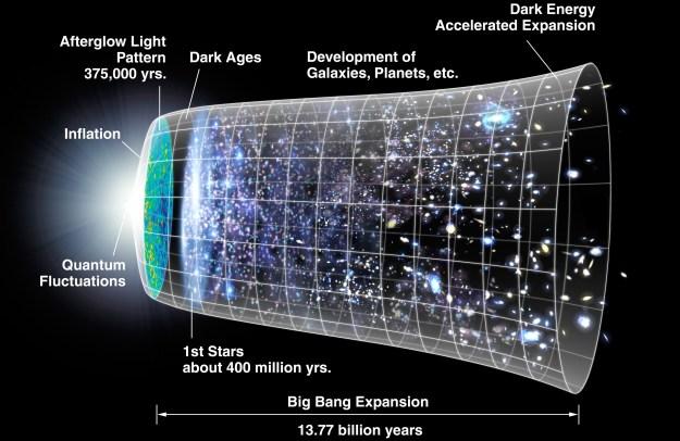 By NASA/WMAP Science Team (Original version: NASA; modified by Ryan Kaldari) [Public domain], via Wikimedia Commons