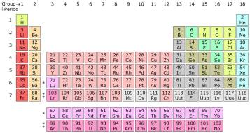 Periodic Table of The Elements