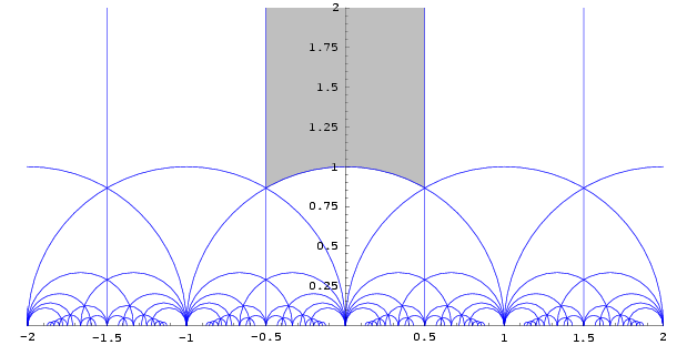 Modular group fundamental domain