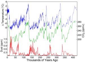 The Vostok ice core data graph