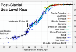 Changes in sea level since the end of the last...