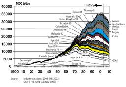 Hubbert world 2004