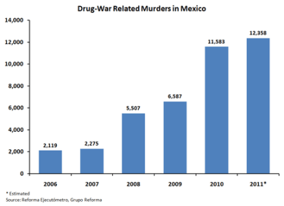 Murders in Mexico since 2006 and Marijuana Laws and Prohibition