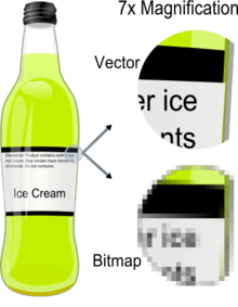 Example showing effect of vector graphics versus raster graphics. The original vector-based illustration is at the left. The upper-right image illustrates magnification of 7x as a vector image. The lower-right image illustrates the same magnification as a bitmap image. Raster images are based on pixels and thus scale with loss of clarity, while vector-based images can be scaled indefinitely without degrading.