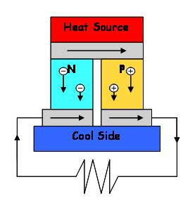 ThermoelectricPowerGen