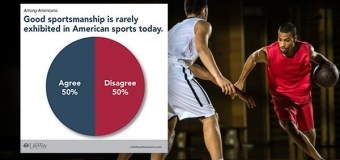 March Mildness? Many Americans Say Sports Isn't All About Winning