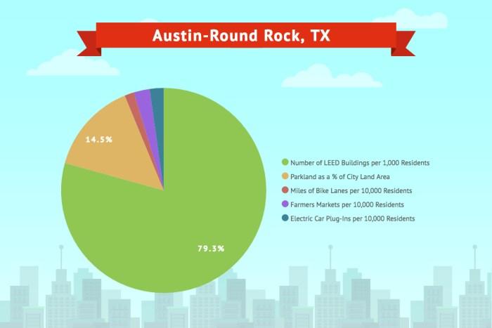 Austin-Round Rock, TX