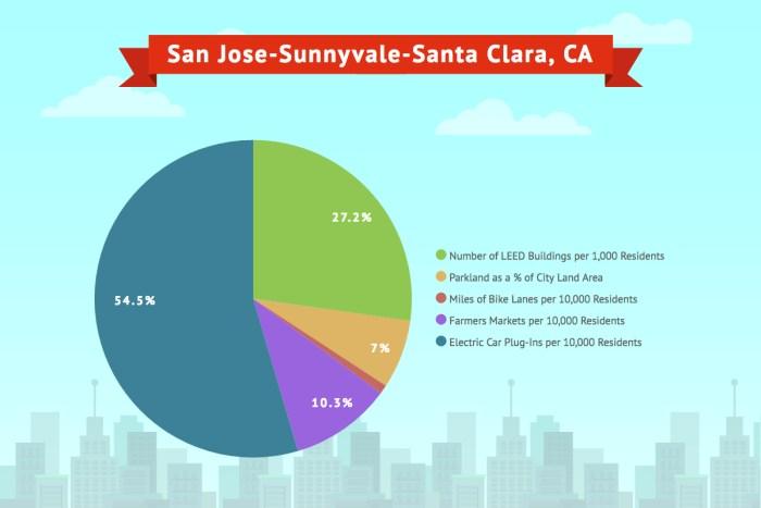 San Jose- Sunnyvale- Santa Clara, CA