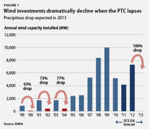 Wind investments decline as PTC nears expiration. Image from AWEA via ThinkProgress.
