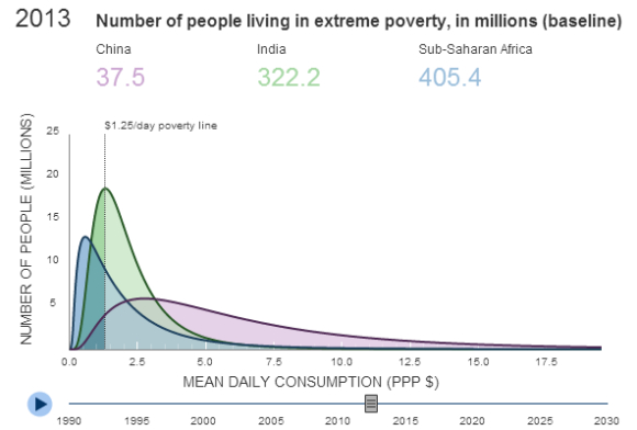 Number Of People In Extreme Poverty 2013