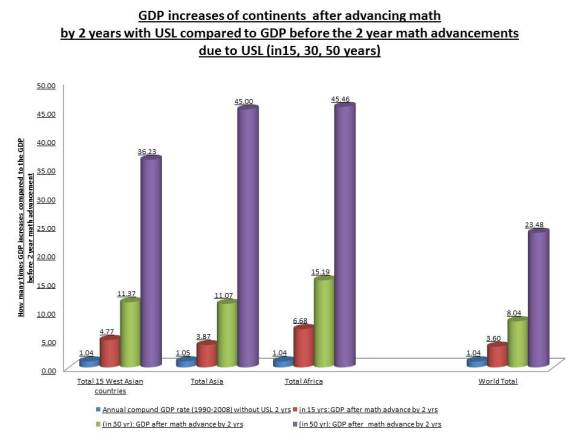 GDP boosts vs. Math 2 year level advancements by Asian and African continents