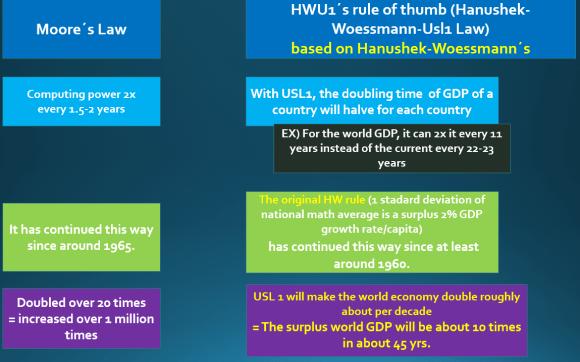 Moore´s law vs. HWU1 ruleof thumb
