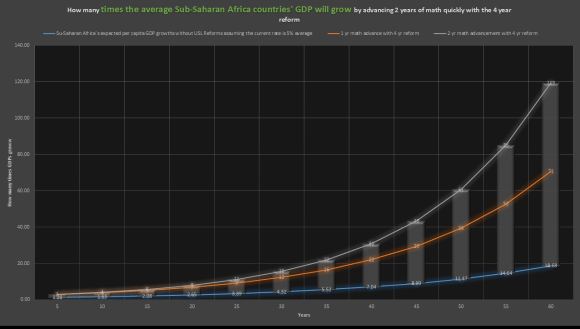 sub-Saharan GDP growth Projrvyionns for the next 60yrs with vs. without USL-URF1