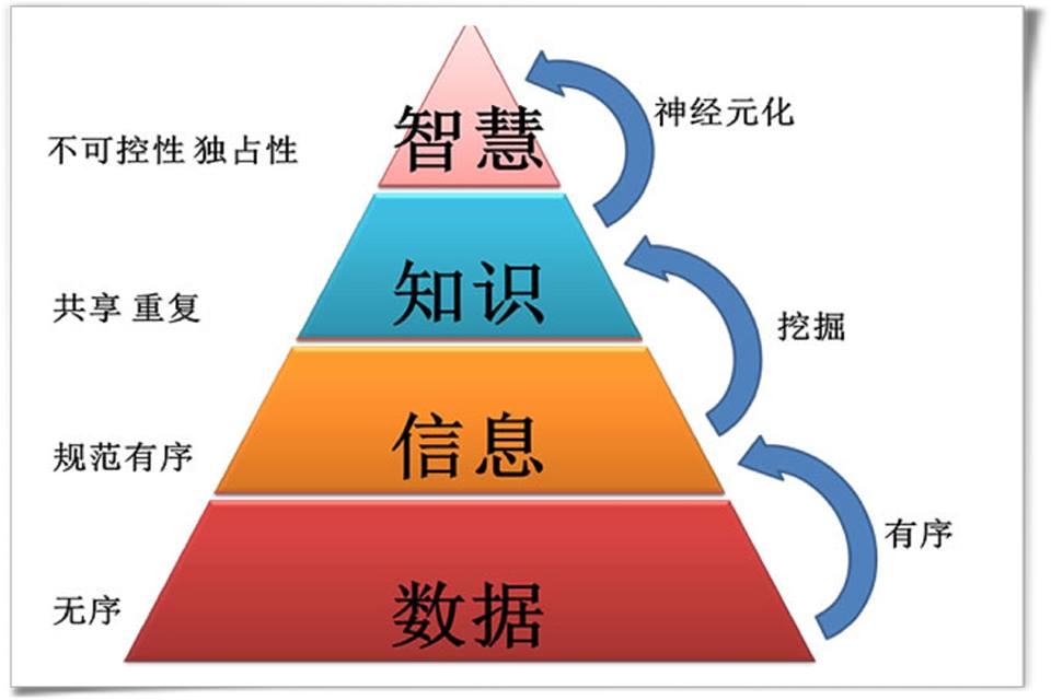 3-3管理知識 累積創意