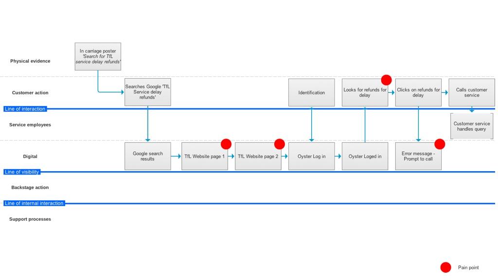 service-design-journey
